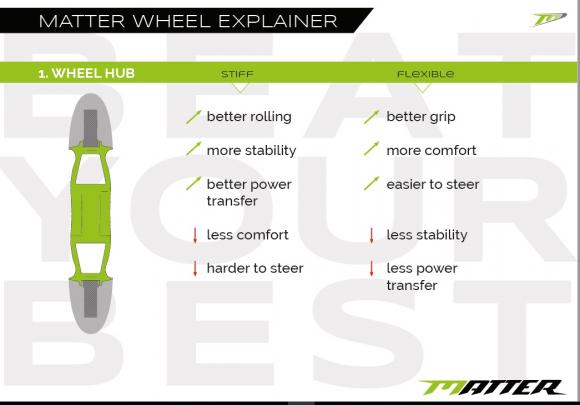 Matter Wheels - Characteristics and Specification